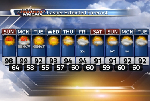 Casper Extended Forecast