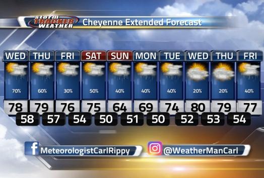 Cheyenne Extended Forecast