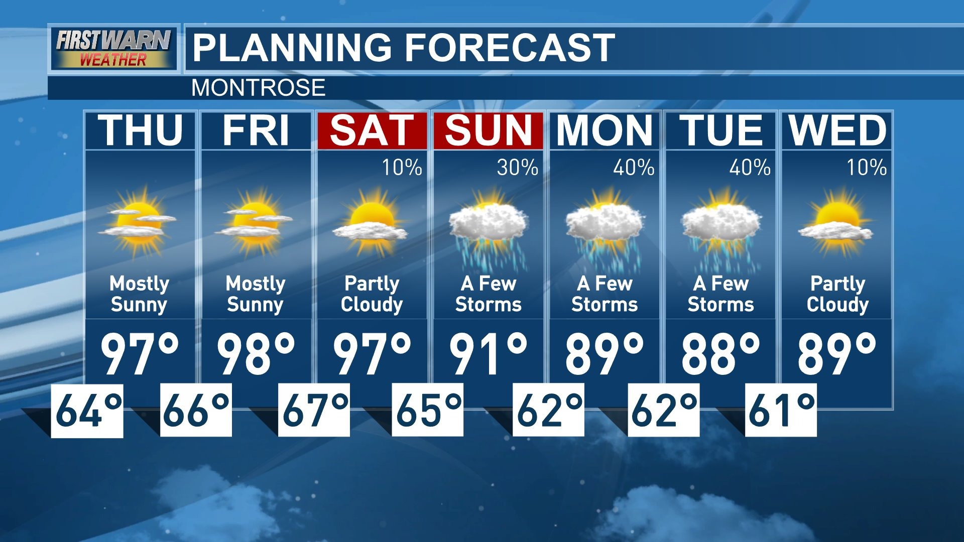 Montrose 7-Day Forecast