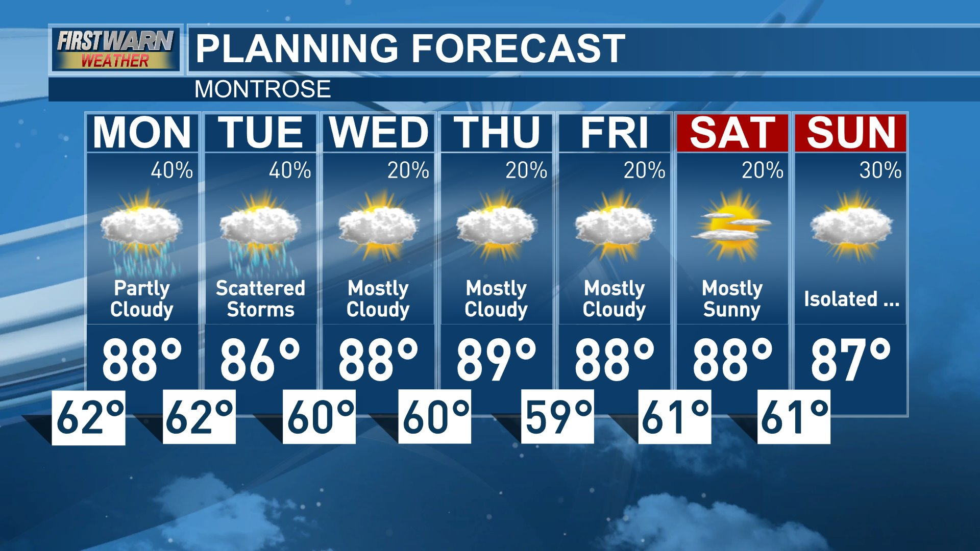 Montrose 7-day Forecast