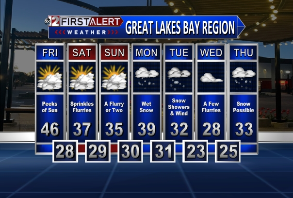 7 Day Great Lakes Bay Area